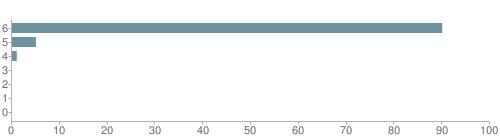 Chart?cht=bhs&chs=500x140&chbh=10&chco=6f92a3&chxt=x,y&chd=t:90,5,1,0,0,0,0&chm=t+90%,333333,0,0,10|t+5%,333333,0,1,10|t+1%,333333,0,2,10|t+0%,333333,0,3,10|t+0%,333333,0,4,10|t+0%,333333,0,5,10|t+0%,333333,0,6,10&chxl=1:|other|indian|hawaiian|asian|hispanic|black|white